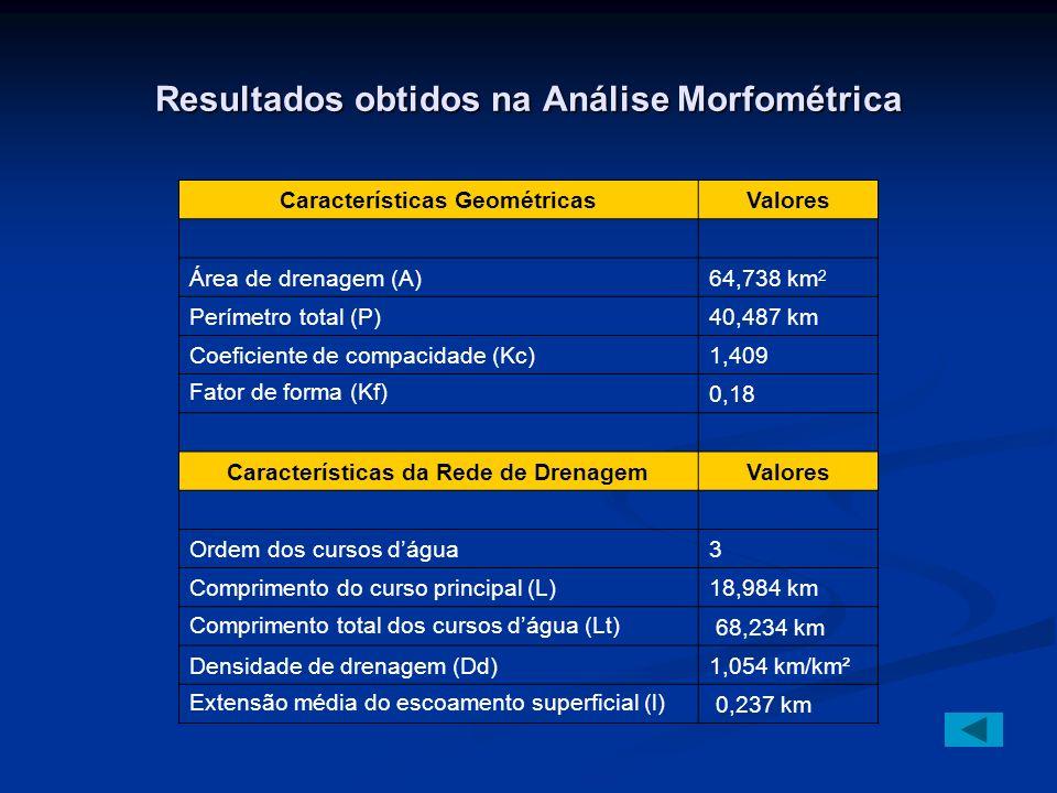 Resultados obtidos na Análise Morfométrica Características GeométricasValores Área de drenagem (A)64,738 km 2 Perímetro total (P)40,487 km Coeficiente de compacidade (Kc)1,409 Fator de forma (Kf) 0,18 Características da Rede de DrenagemValores Ordem dos cursos dágua3 Comprimento do curso principal (L)18,984 km Comprimento total dos cursos dágua (Lt) 68,234 km Densidade de drenagem (Dd)1,054 km/km² Extensão média do escoamento superficial (l) 0,237 km