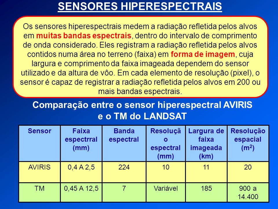 Comparação entre o sensor hiperespectral AVIRIS e o TM do LANDSAT 900 a 14.400 185Variável70,45 A 12,5TM 2011102240,4 A 2,5AVIRIS Resolução espacial (m 2 ) Largura de faixa imageada (km) Resoluçã o espectral (mm) Banda espectral Faixa espectrral (mm) Sensor SENSORES HIPERESPECTRAIS Os sensores hiperespectrais medem a radiação refletida pelos alvos em muitas bandas espectrais, dentro do intervalo de comprimento de onda considerado.