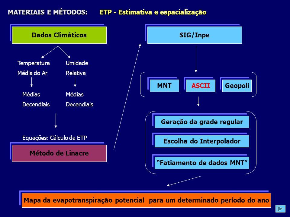 MATERIAIS E MÉTODOS: ETP - Estimativa e espacialização Dados Climáticos Temperatura Média do Ar Umidade Relativa Método de Linacre Médias Decendiais M