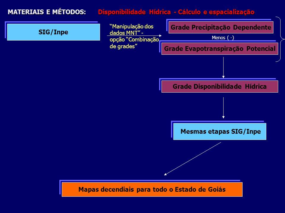 MATERIAIS E MÉTODOS: Disponibilidade Hídrica - Cálculo e espacialização SIG/Inpe Manipulação dos dados MNT - opção Combinação de grades Grade Precipit