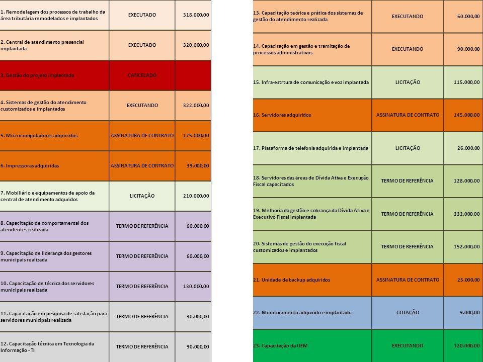 1. Remodelagem dos processos de trabalho da área tributária remodelados e implantados EXECUTADO 318.000,00 2. Central de atendimento presencial implan