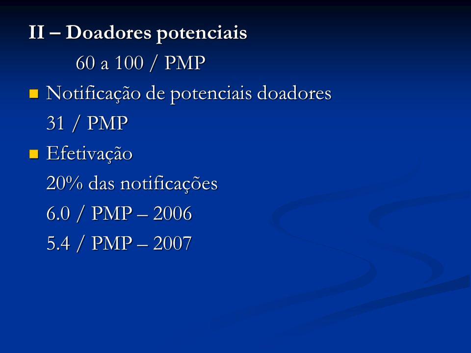 II – Doadores potenciais 60 a 100 / PMP Notificação de potenciais doadores Notificação de potenciais doadores 31 / PMP Efetivação Efetivação 20% das n