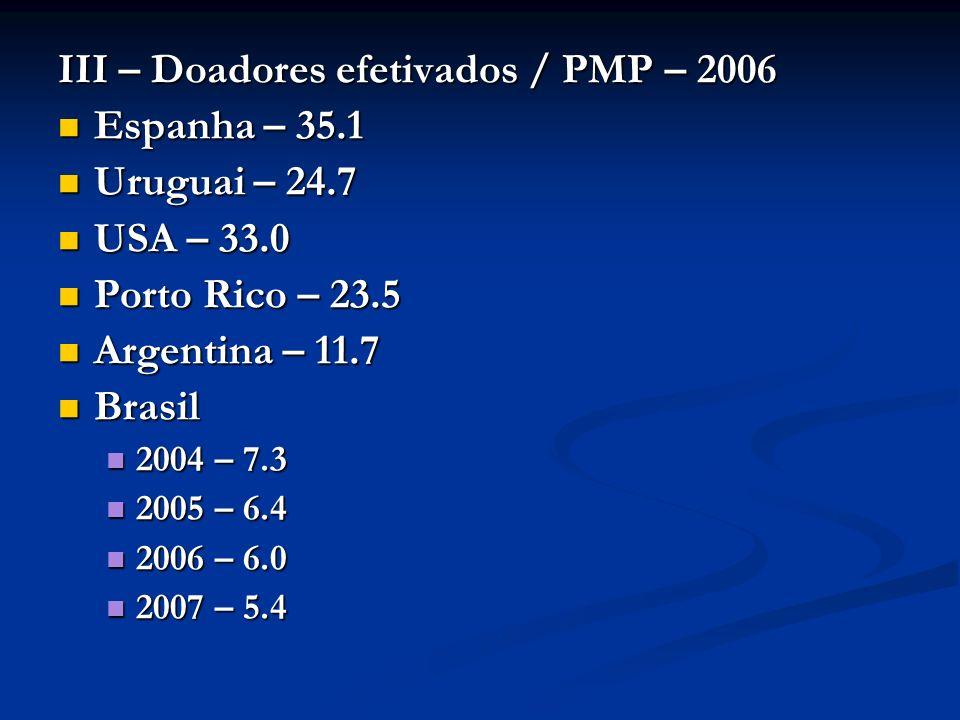 III – Doadores efetivados / PMP – 2006 Espanha – 35.1 Espanha – 35.1 Uruguai – 24.7 Uruguai – 24.7 USA – 33.0 USA – 33.0 Porto Rico – 23.5 Porto Rico