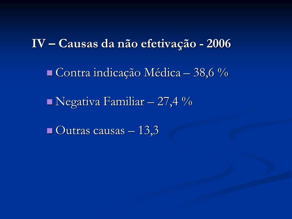 IV – Causas da não efetivação - 2006 Contra indicação Médica – 38,6 % Contra indicação Médica – 38,6 % Negativa Familiar – 27,4 % Negativa Familiar –