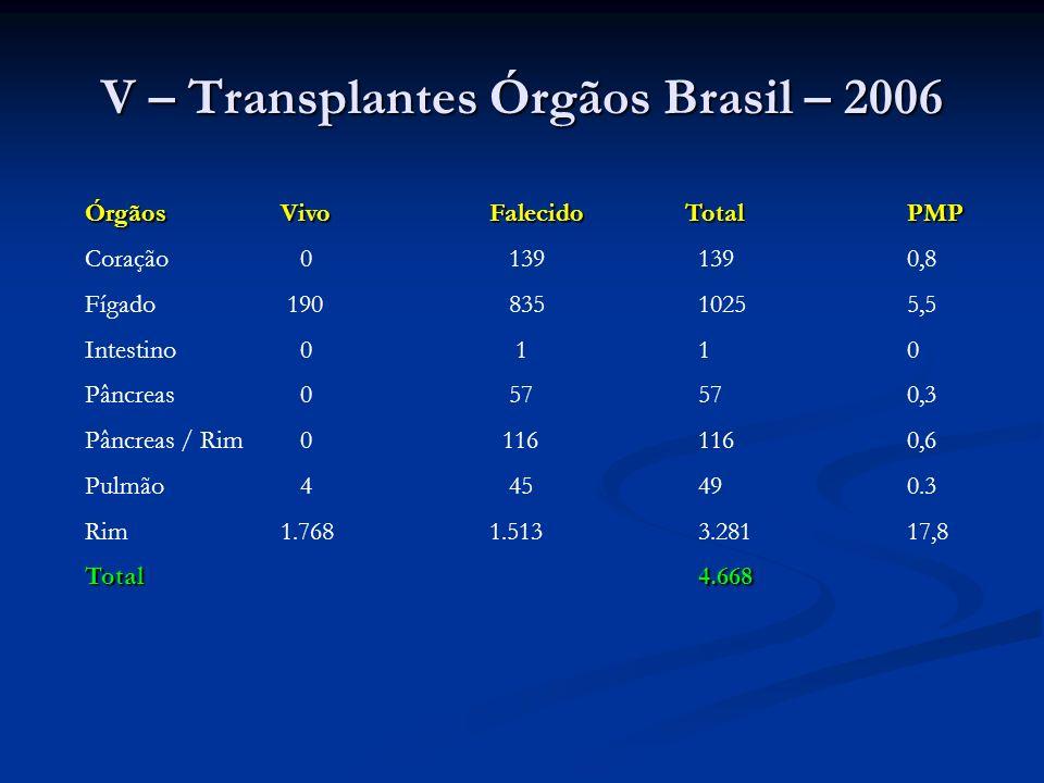 V – Transplantes Órgãos Brasil – 2006 ÓrgãosVivoFalecido Total PMP Coração 0 1391390,8 Fígado 190 83510255,5 Intestino 0 110 Pâncreas 0 57570,3 Pâncre