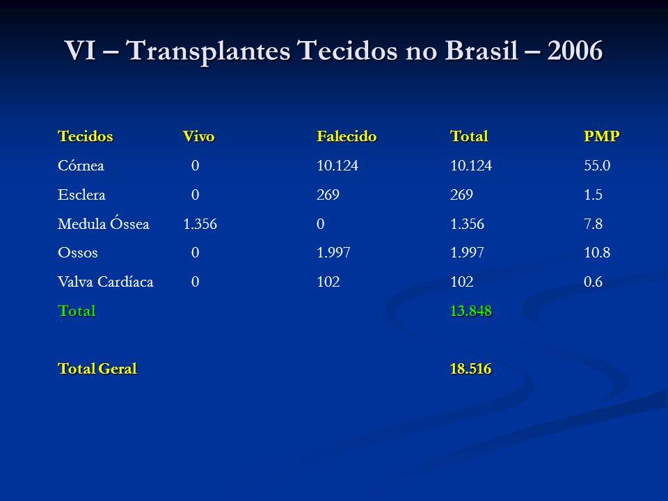 VI – Transplantes Tecidos no Brasil – 2006 TecidosVivoFalecidoTotalPMP Córnea 010.12410.12455.0 Esclera 02692691.5 Medula Óssea1.35601.3567.8 Ossos 01