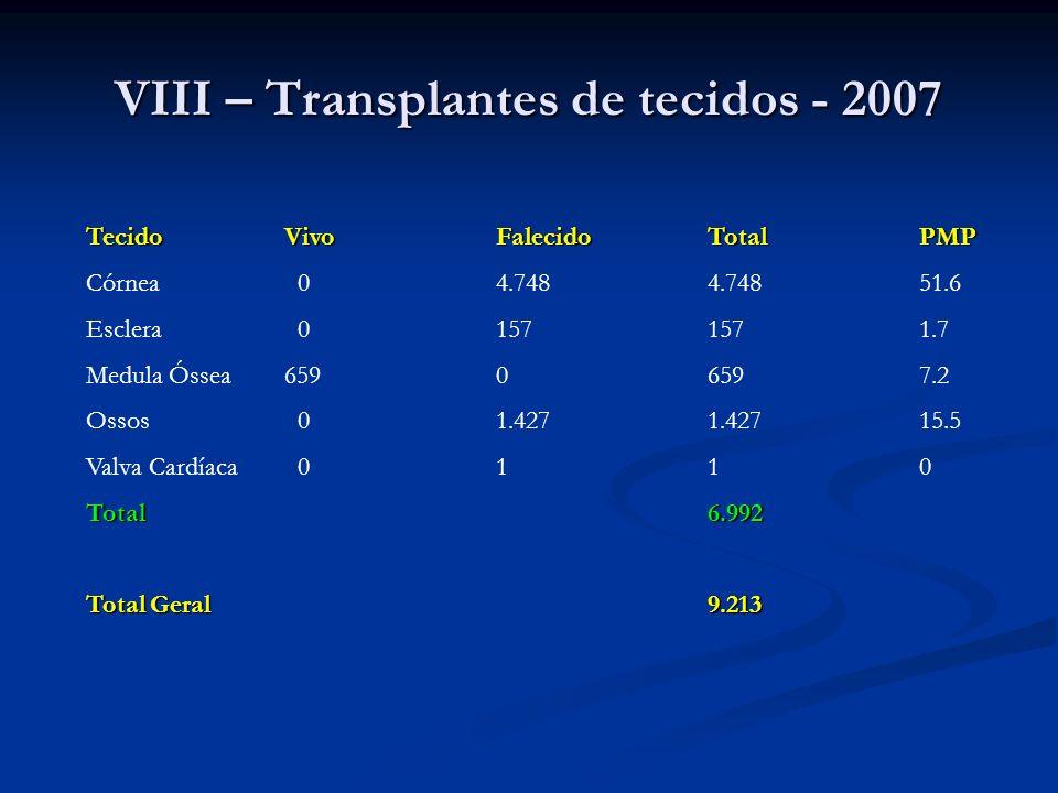 VIII – Transplantes de tecidos - 2007 TecidoVivoFalecidoTotalPMP Córnea 04.7484.74851.6 Esclera 01571571.7 Medula Óssea65906597.2 Ossos 01.4271.42715.
