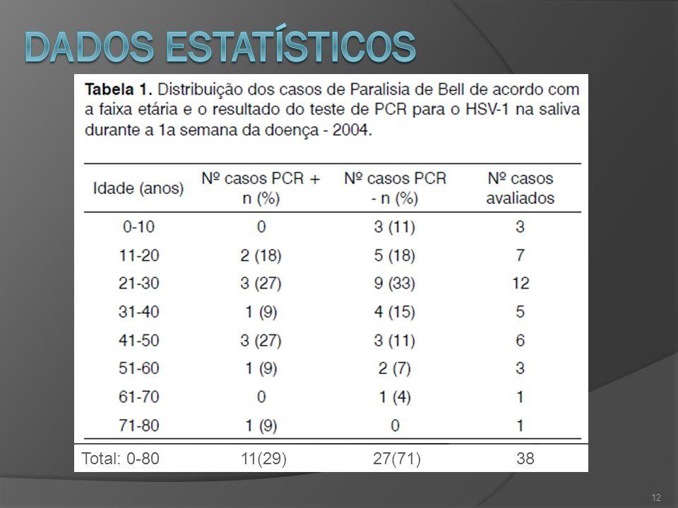 12 Total: 0-80 11(29) 27(71) 38