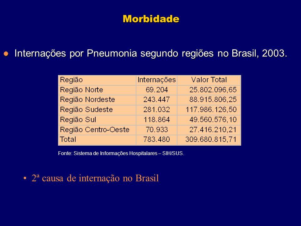 Morbidade Internações por Pneumonia segundo regiões no Brasil, 2003. Internações por Pneumonia segundo regiões no Brasil, 2003. 2ª causa de internação