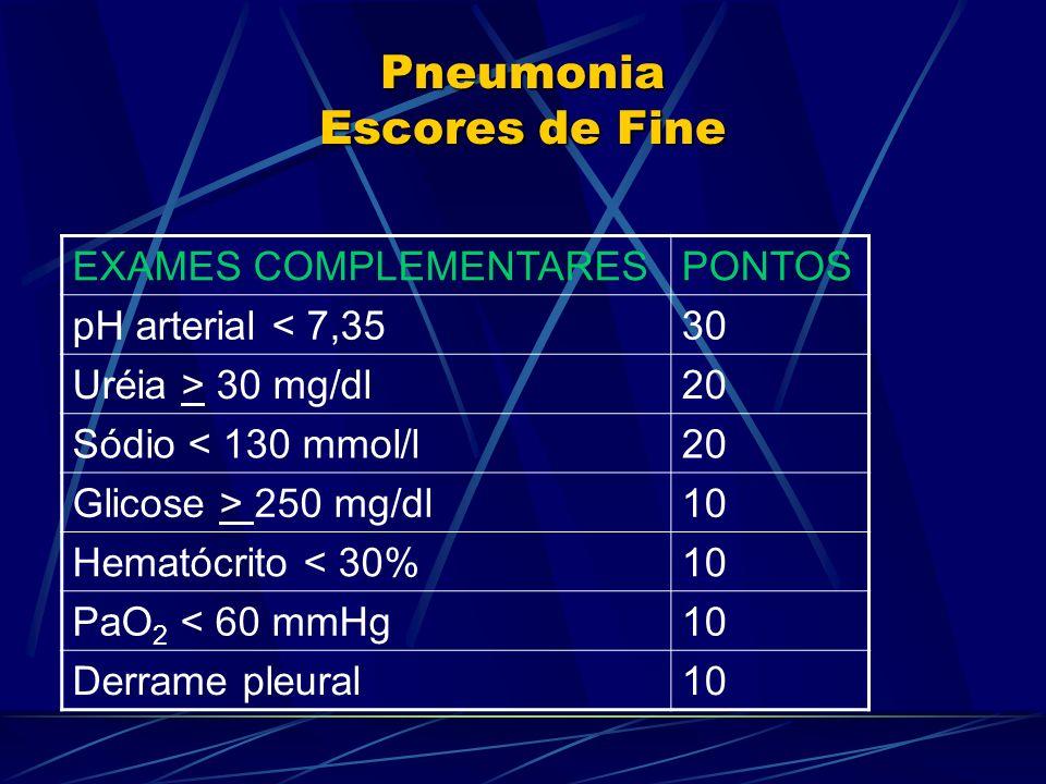 Pneumonia Escores de Fine EXAMES COMPLEMENTARESPONTOS pH arterial < 7,3530 Uréia > 30 mg/dl20 Sódio < 130 mmol/l20 Glicose > 250 mg/dl10 Hematócrito <