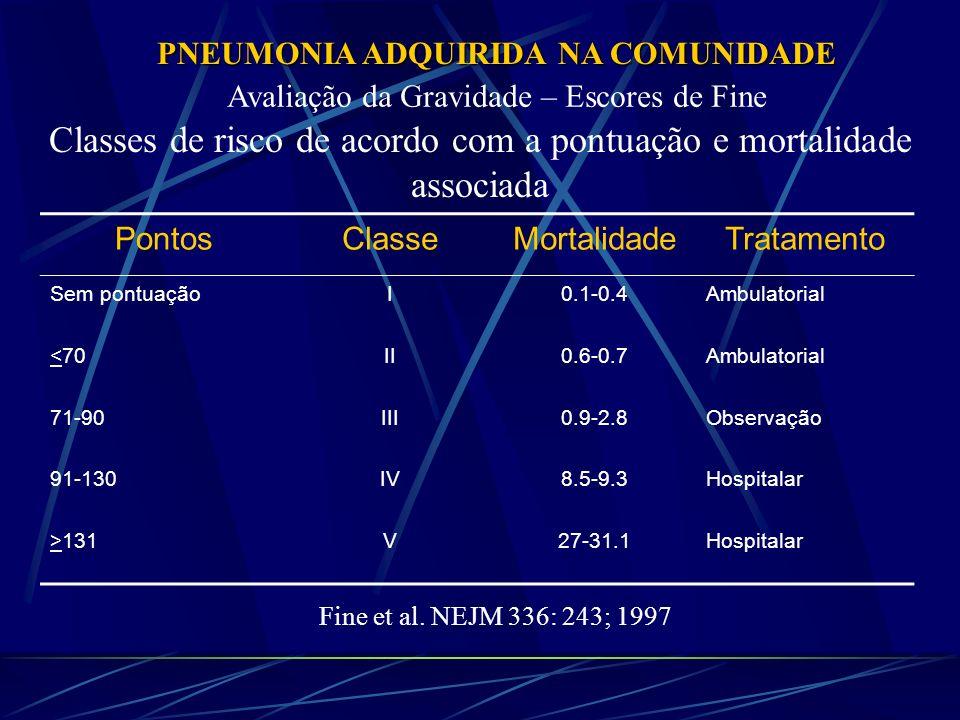 PNEUMONIA ADQUIRIDA NA COMUNIDADE Avaliação da Gravidade – Escores de Fine Classes de risco de acordo com a pontuação e mortalidade associada PontosCl