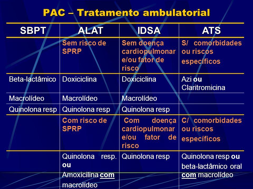 PAC – Tratamento ambulatorial SBPT ALAT ALATIDSAATS Sem risco de SPRP Sem doença cardiopulmonar e/ou fator de risco S/ comorbidades ou riscos específi