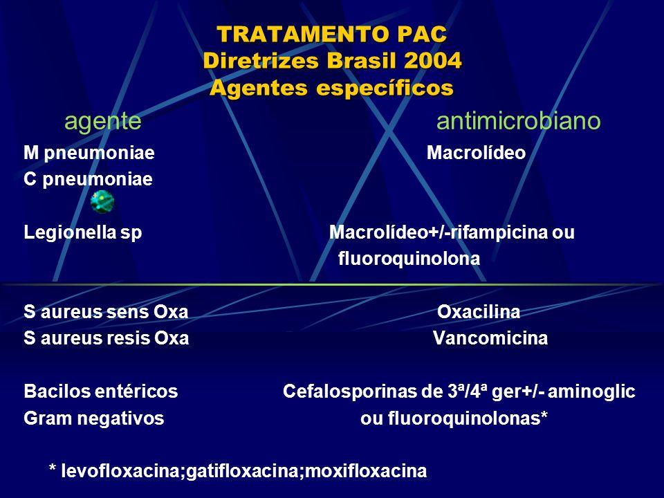 TRATAMENTO PAC Diretrizes Brasil 2004 Agentes específicos agente antimicrobiano M pneumoniae Macrolídeo C pneumoniae Legionella sp Macrolídeo+/-rifamp