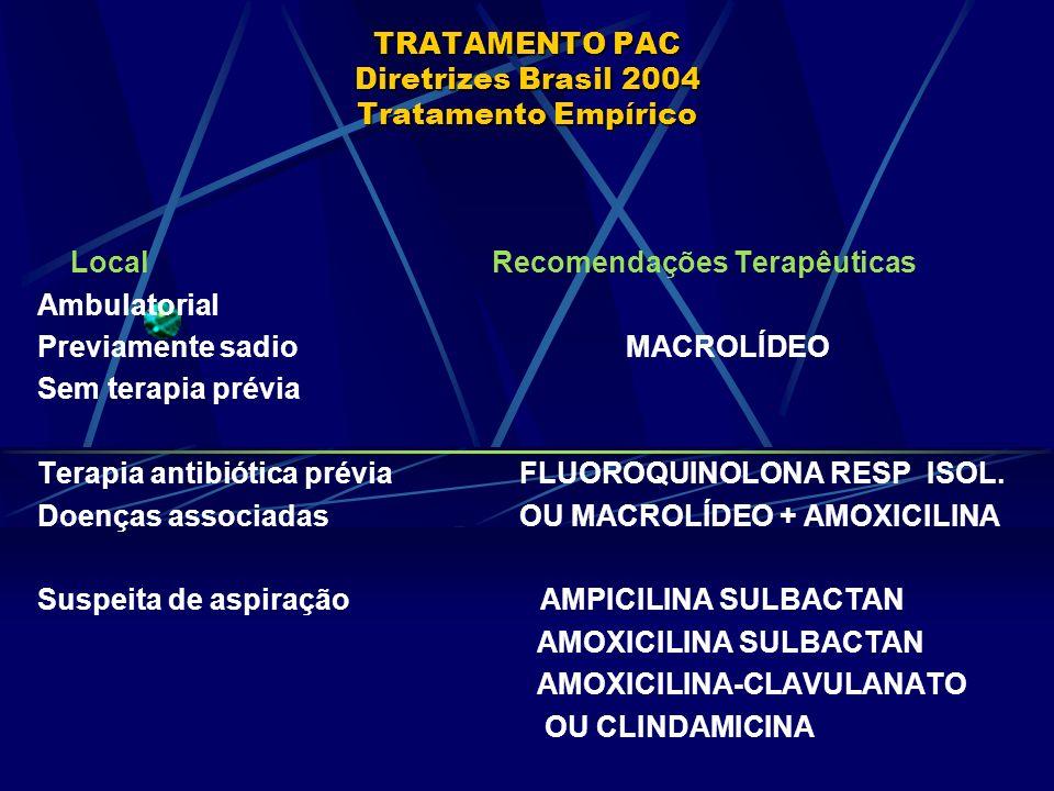 TRATAMENTO PAC Diretrizes Brasil 2004 Tratamento Empírico Local Recomendações Terapêuticas Ambulatorial Previamente sadio MACROLÍDEO Sem terapia prévi