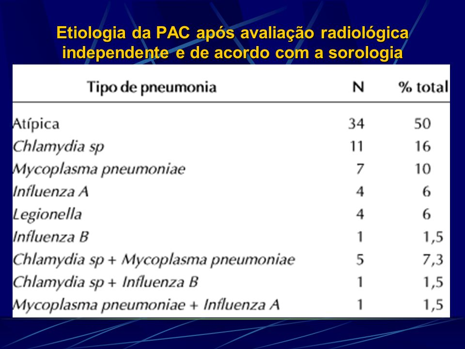 TRATAMENTO PAC Diretrizes Brasil 2004 Agentes específicos agente antimicrobiano Pseudomonas Beta-lactâmico anti-pseudomonas ** aeruginosa + ciprofloxacina ou aminoglicosídeo Anaeróbios Beta-lactâmico inibidor de beta-lactamase ou clindamicina ** Ceftazidima;piperacilina-tazobactan;imipenem;meropenem