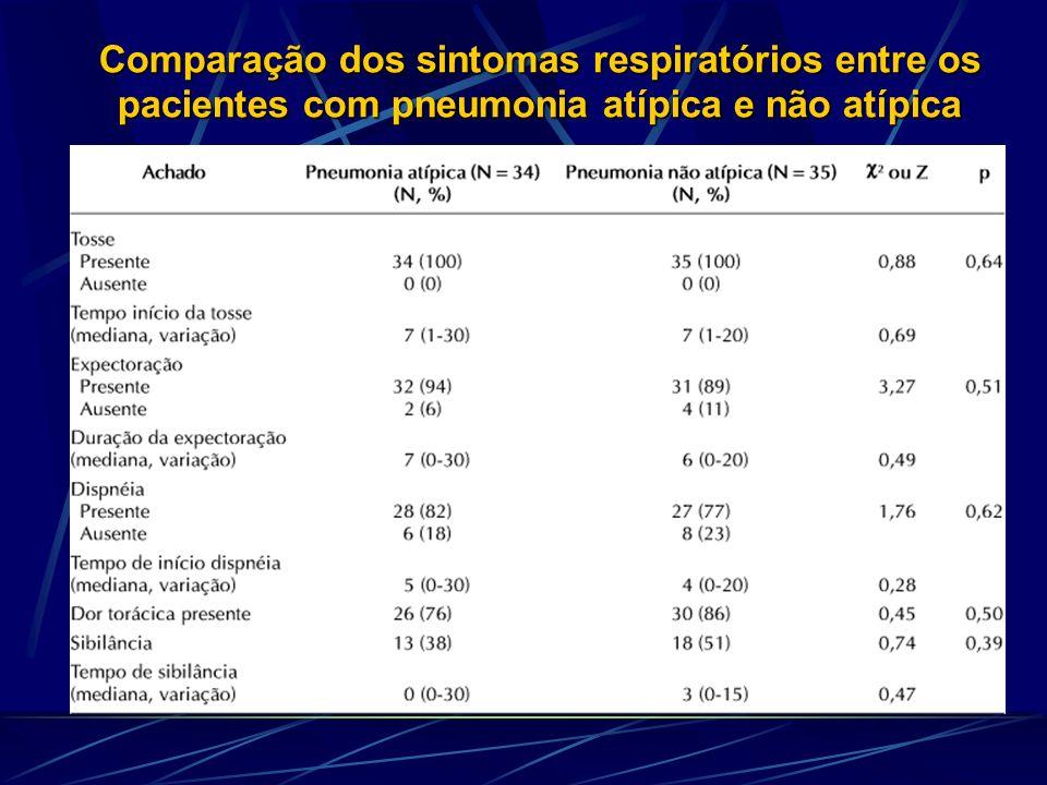 TRATAMENTO PAC Diretrizes Brasil 2004 Tratamento Empírico Local Recomendações Terapêuticas Ambulatorial Previamente sadio MACROLÍDEO Sem terapia prévia Terapia antibiótica prévia FLUOROQUINOLONA RESP ISOL.