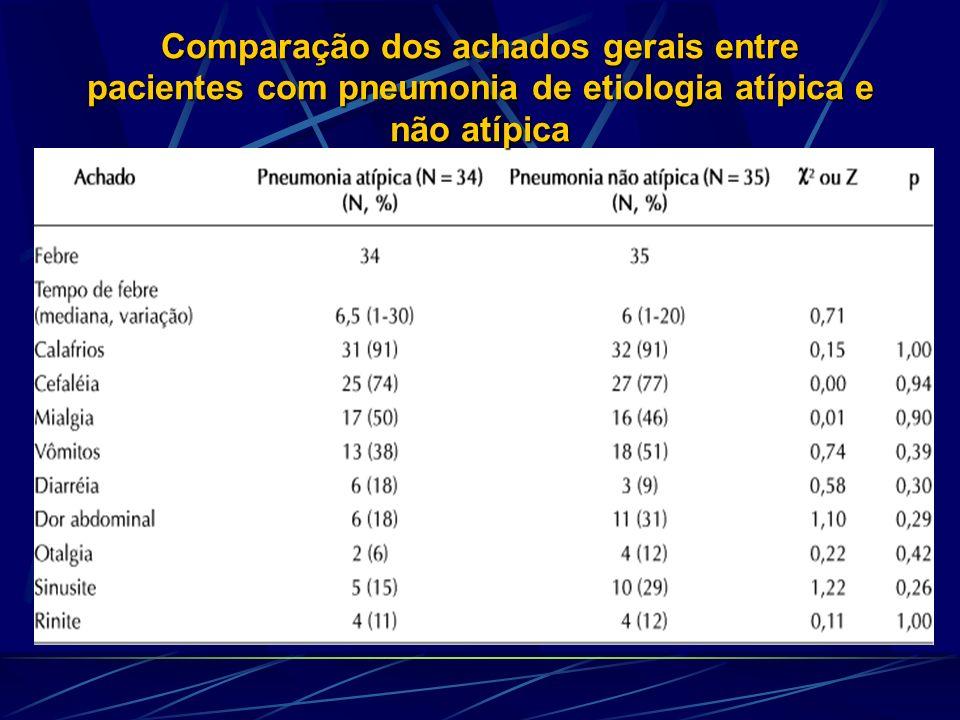 Comparação dos achados gerais entre pacientes com pneumonia de etiologia atípica e não atípica