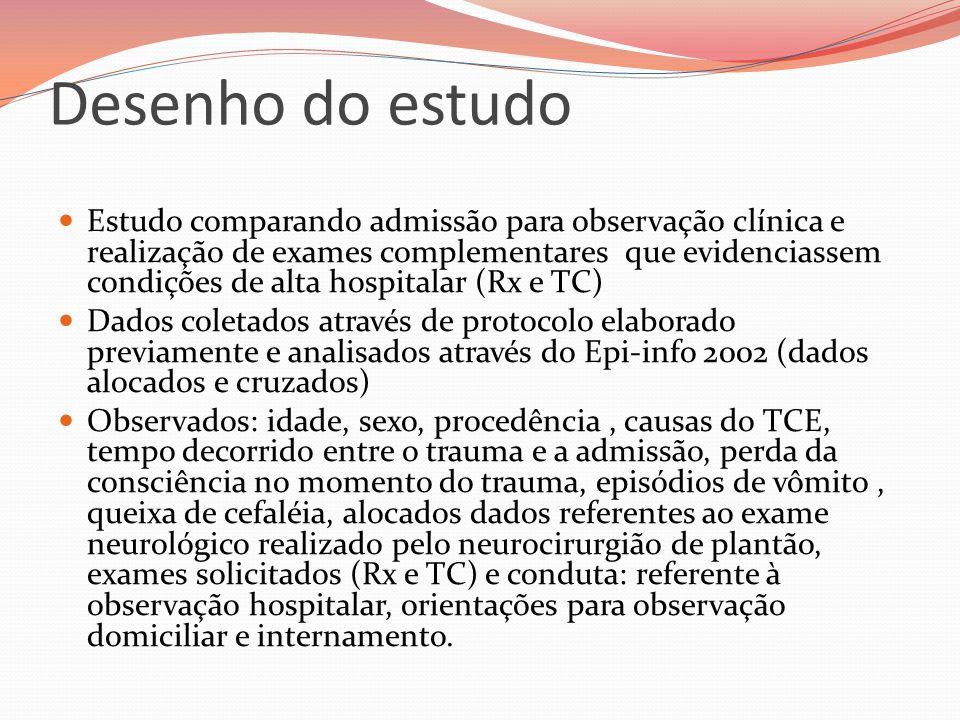 Desenho do estudo Estudo comparando admissão para observação clínica e realização de exames complementares que evidenciassem condições de alta hospita