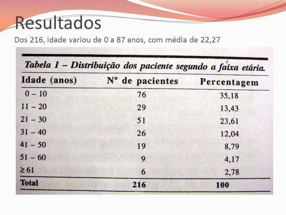 Resultados Dos 216, idade variou de 0 a 87 anos, com média de 22,27