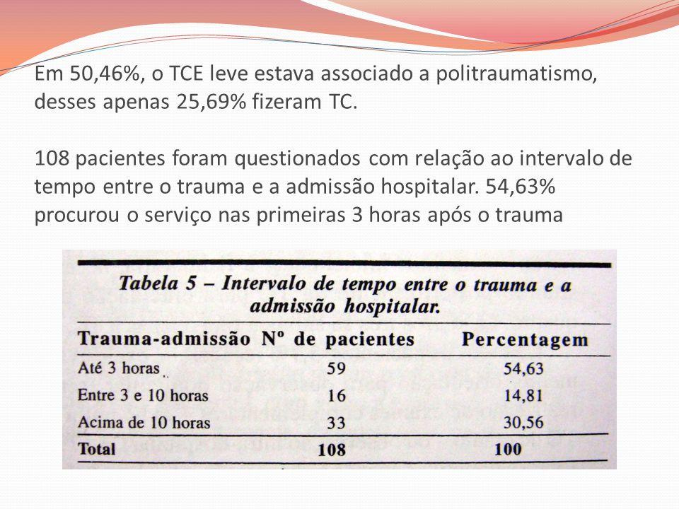 Em 50,46%, o TCE leve estava associado a politraumatismo, desses apenas 25,69% fizeram TC. 108 pacientes foram questionados com relação ao intervalo d