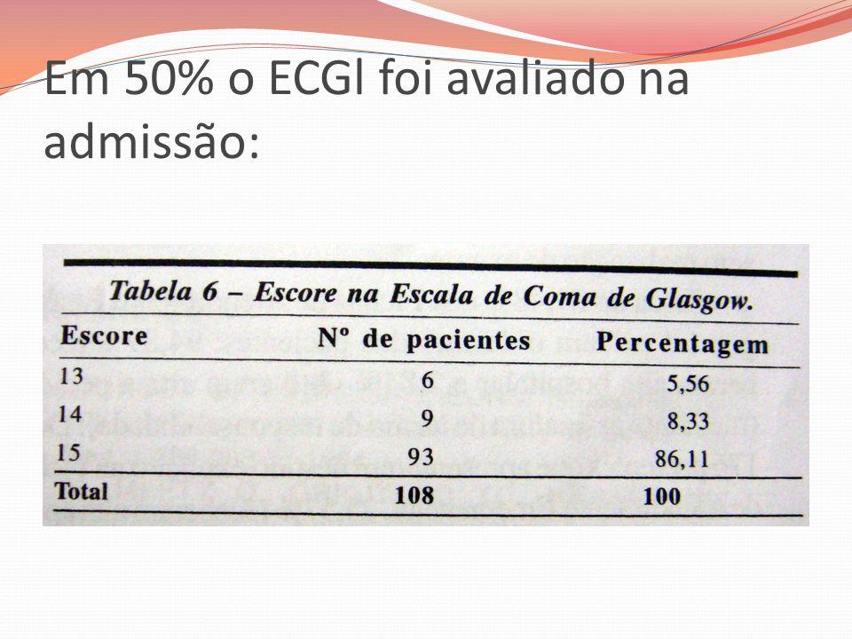 Em 50% o ECGl foi avaliado na admissão: