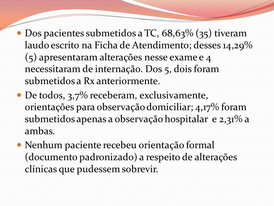 Dos pacientes submetidos a TC, 68,63% (35) tiveram laudo escrito na Ficha de Atendimento; desses 14,29% (5) apresentaram alterações nesse exame e 4 ne