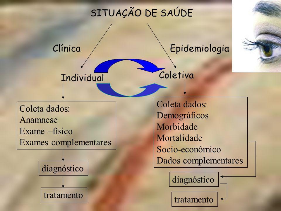 SITUAÇÃO DE SAÚDE Individual Coletiva EpidemiologiaClínica Coleta dados: Anamnese Exame –físico Exames complementares diagnóstico tratamento Coleta da
