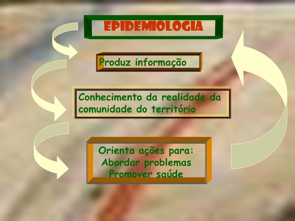 Método Epidemiológico : aplicação do método científico de forma abrangente.