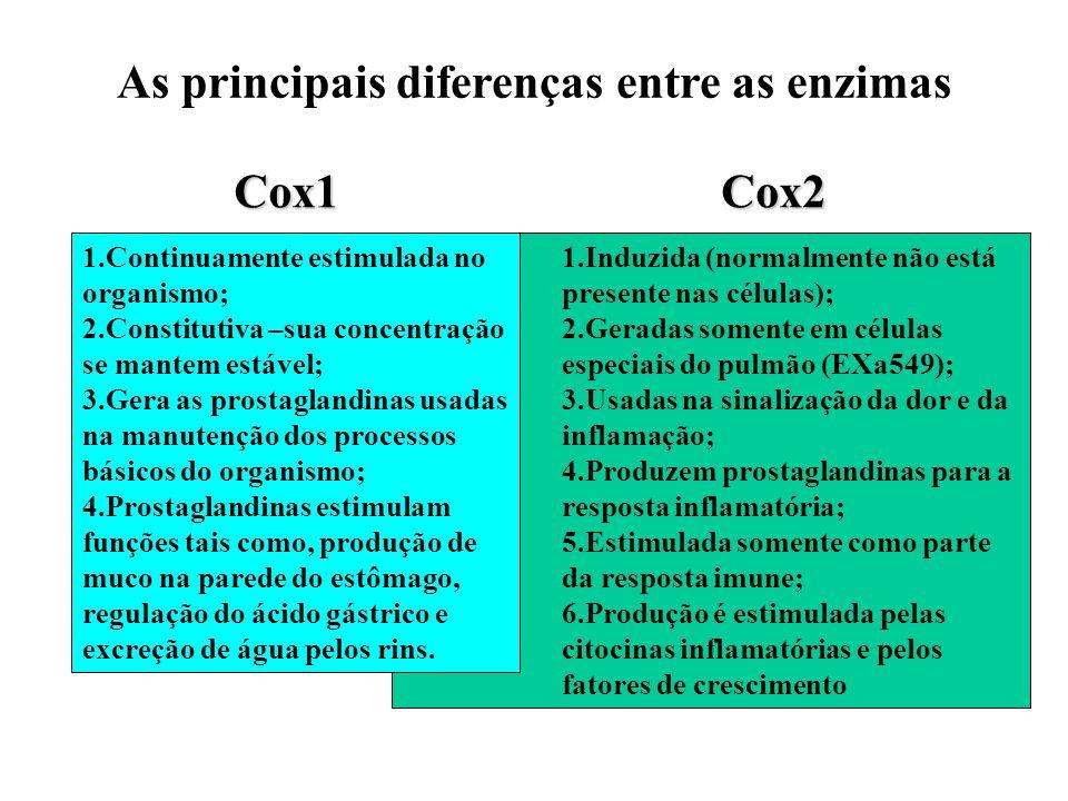 1.Induzida (normalmente não está presente nas células); 2.Geradas somente em células especiais do pulmão (EXa549); 3.Usadas na sinalização da dor e da