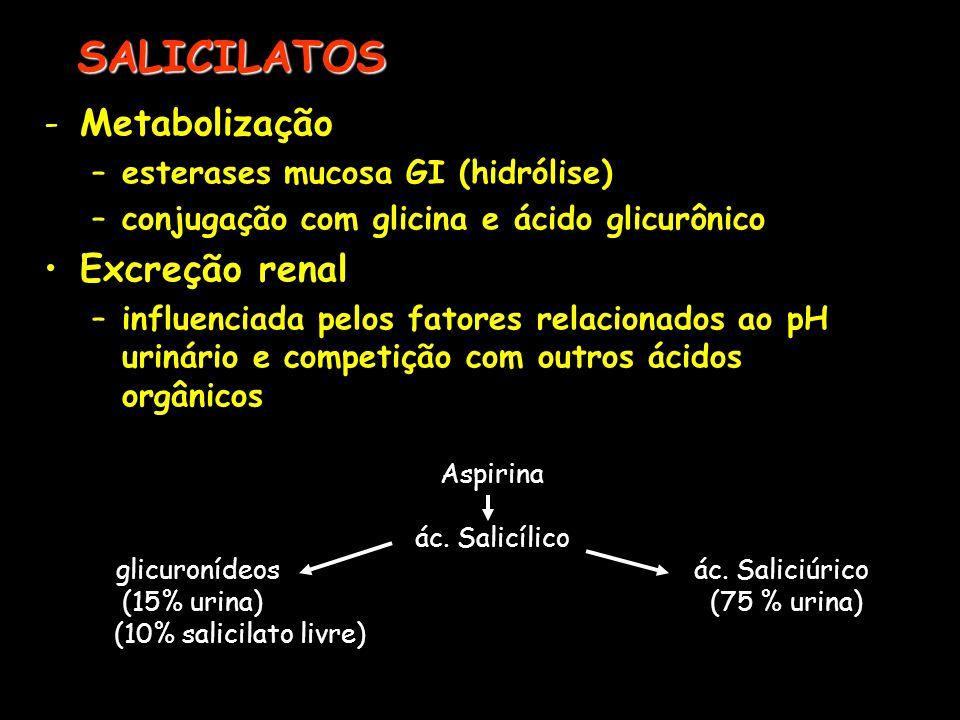 SALICILATOS -Metabolização –esterases mucosa GI (hidrólise) –conjugação com glicina e ácido glicurônico Excreção renal –influenciada pelos fatores rel