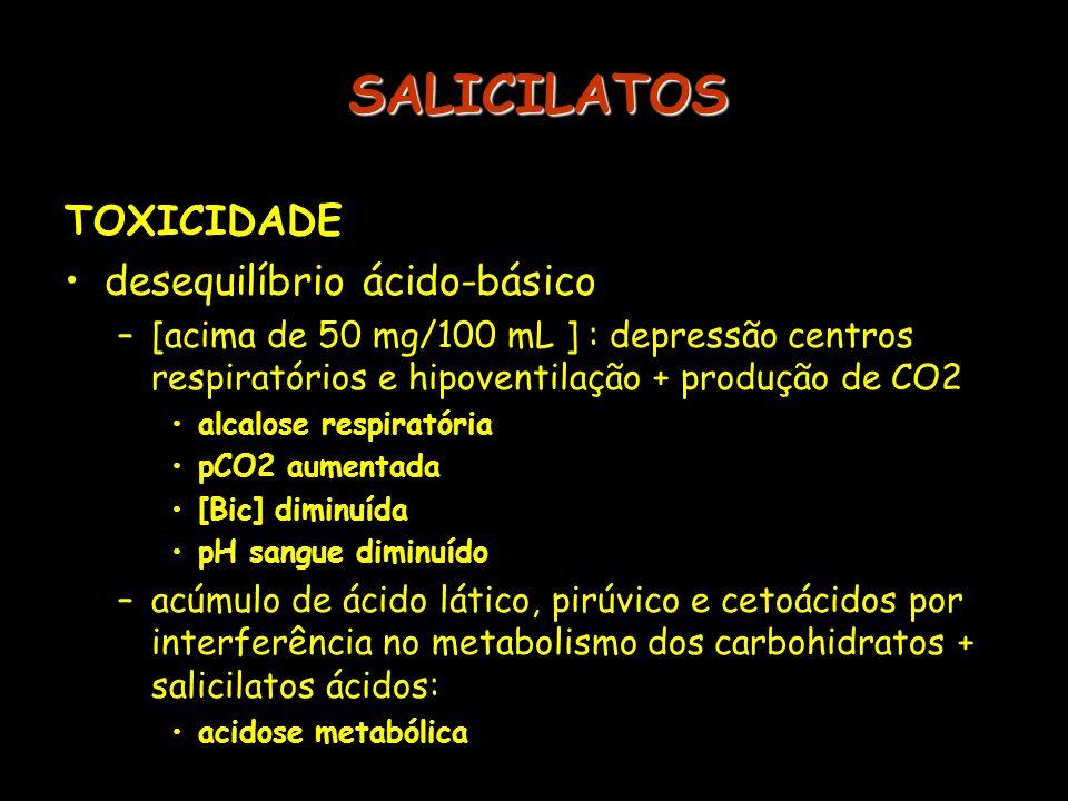 SALICILATOS TOXICIDADE desequilíbrio ácido-básico –[acima de 50 mg/100 mL ] : depressão centros respiratórios e hipoventilação + produção de CO2 alcal