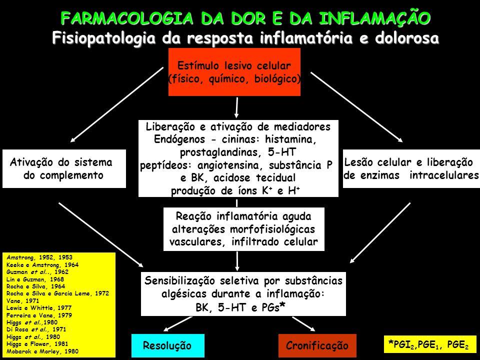 FARMACOLOGIA DA DOR E DA INFLAMAÇÃO Sistema de termorregulação Temperatura corporal Receptores cutâneos para frio e calor Efetuadores Centros Termorreguladores hipotalâmicos (mediação e modulação: PGs, catecolaminas, cininas, acetilcolina) Fluxo sangüíneo Glândulas sudoríparas Ventilação pulmonar Pirogênios endógenos Leucócitos e outras células Pirogênios exógenos Microorganismos Milton e Wendlant, 1971 (PGE 1 =febre) Cooper et al., 1967 Jackson, 1967 (pirogênio endógeno) Feldberg e Saxena, 1971 (PGE 1 =hipotálamo) Vane, 1971 (aspirina inibe PGs) Milton, 1982 (febre PGs abortivo) Hipotálamo anterior: calor, sudorese, VD hipotálamo posterior: frio, tremor, arrepios, VC