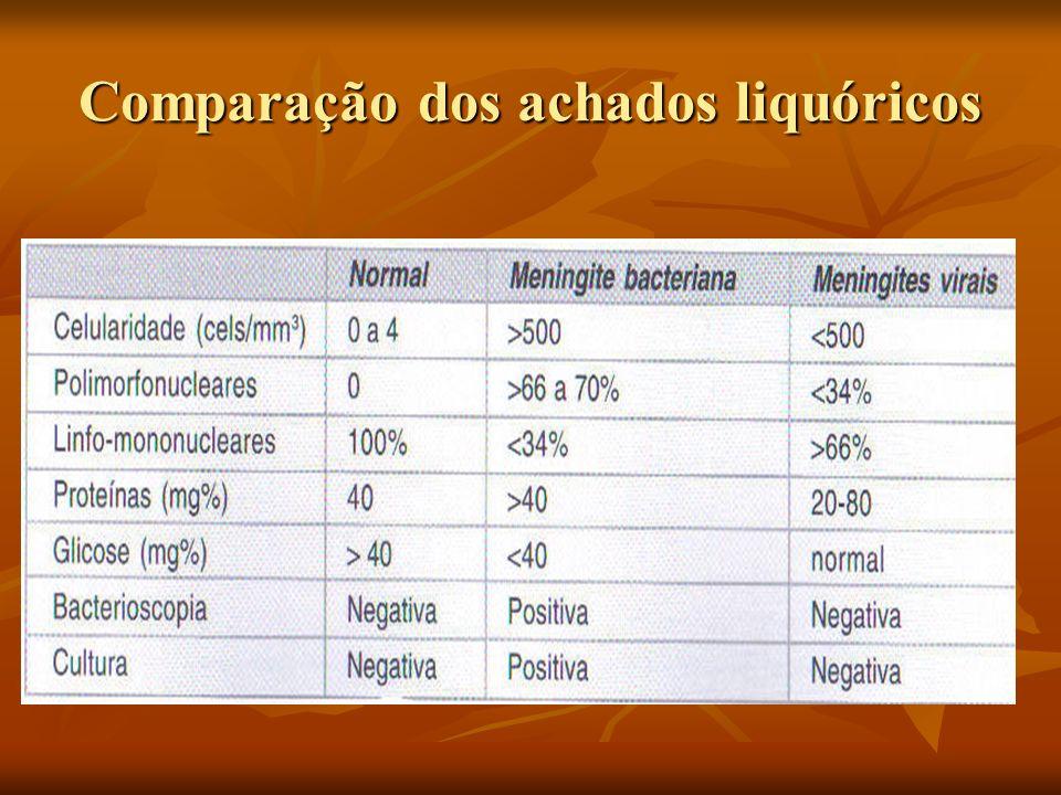 Comparação dos achados liquóricos