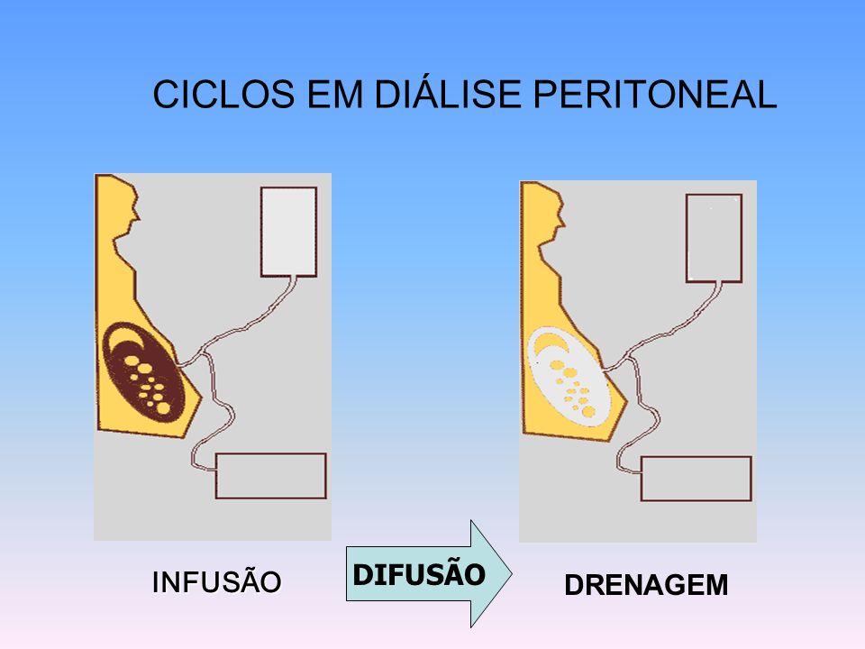 CICLOS EM DIÁLISE PERITONEAL INFUSÃO DRENAGEM DIFUSÃO