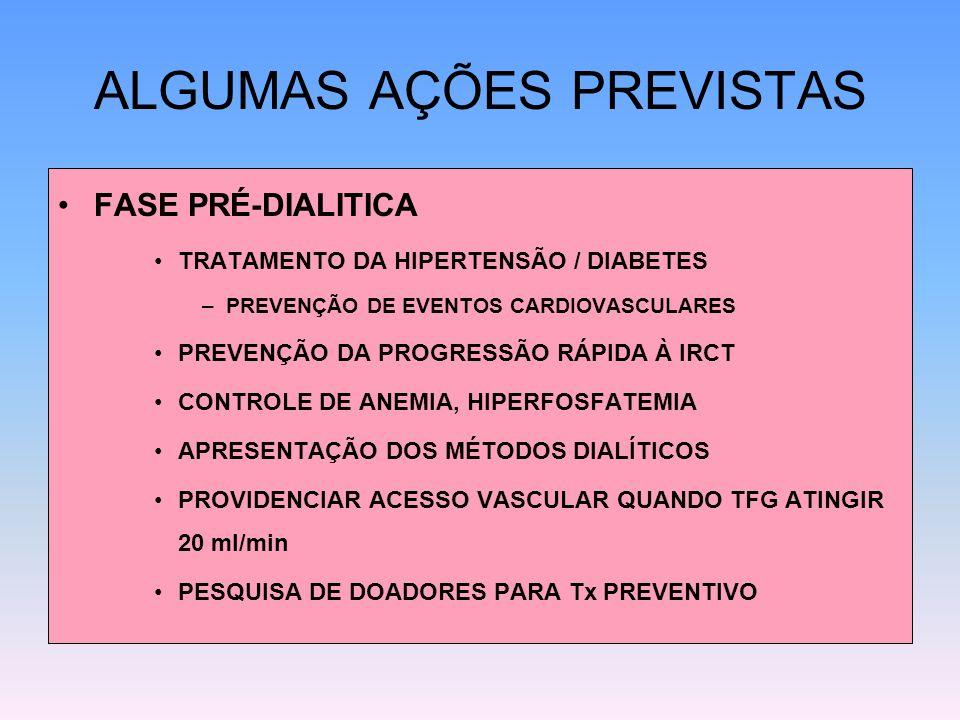 ALGUMAS AÇÕES PREVISTAS FASE PRÉ-DIALITICA TRATAMENTO DA HIPERTENSÃO / DIABETES –PREVENÇÃO DE EVENTOS CARDIOVASCULARES PREVENÇÃO DA PROGRESSÃO RÁPIDA