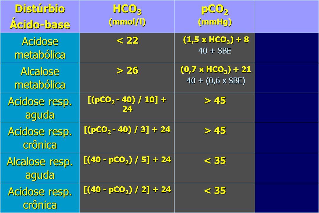 DistúrbioÁcido-base HCO 3 (mmol/l) pCO 2 (mmHg) Acidose metabólica < 22 (1,5 x HCO 3 ) + 8 (1,5 x HCO 3 ) + 8 40 + SBE Alcalose metabólica > 26 (0,7 x