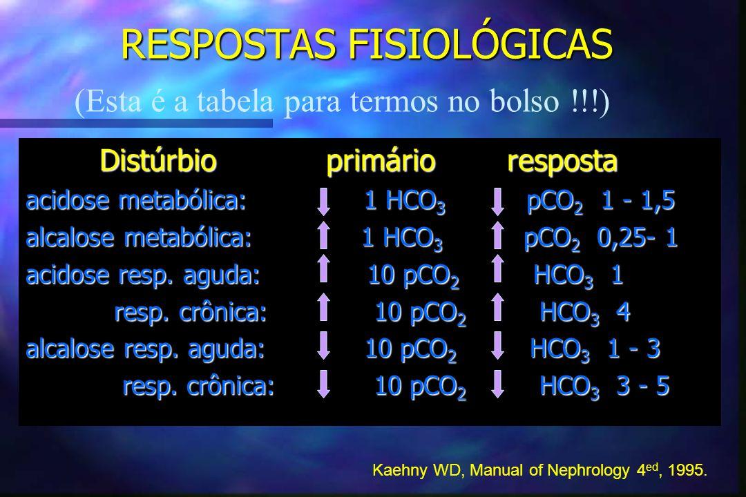 RESPOSTAS FISIOLÓGICAS Distúrbio primário resposta Distúrbio primário resposta acidose metabólica: 1 HCO 3 pCO 2 1 - 1,5 alcalose metabólica: 1 HCO 3