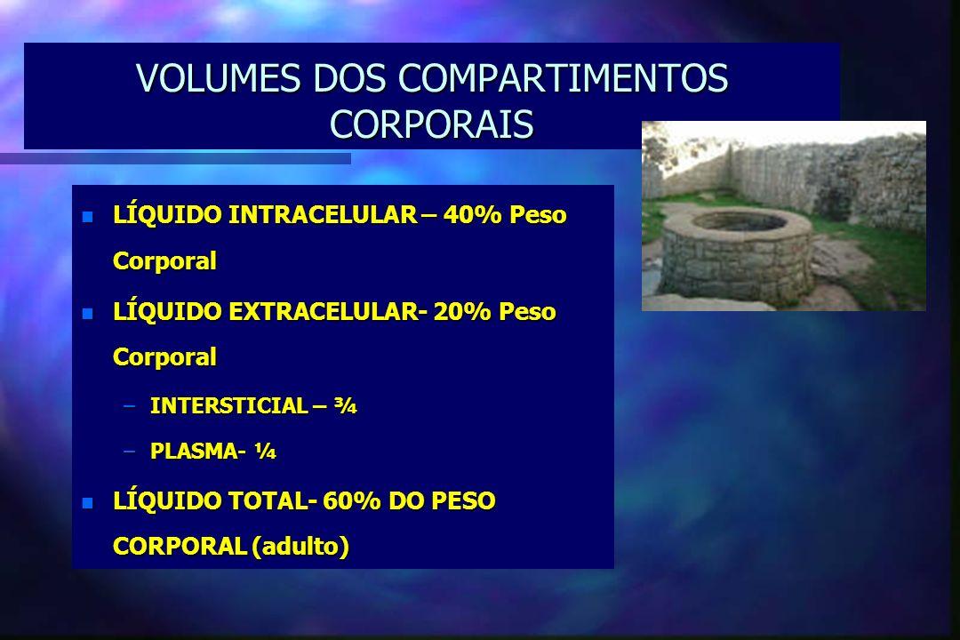 VOLUMES DOS COMPARTIMENTOS CORPORAIS n LÍQUIDO INTRACELULAR – 40% Peso Corporal n LÍQUIDO EXTRACELULAR- 20% Peso Corporal –INTERSTICIAL – ¾ –PLASMA- ¼