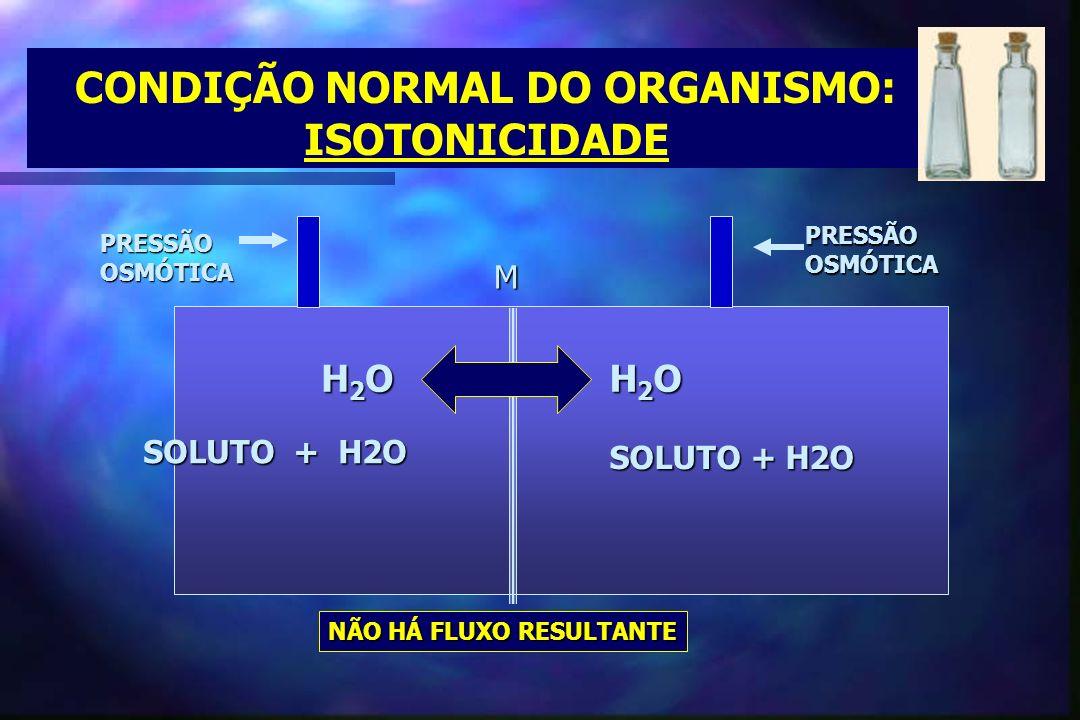 CONDIÇÃO NORMAL DO ORGANISMO: ISOTONICIDADE SOLUTO + H2O M H2OH2OH2OH2O PRESSÃOOSMÓTICA H2OH2OH2OH2O PRESSÃOOSMÓTICA NÃO HÁ FLUXO RESULTANTE