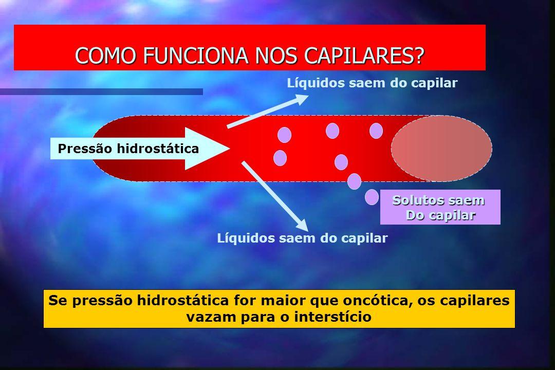 COMO FUNCIONA NOS CAPILARES? Pressão hidrostática Líquidos saem do capilar Solutos saem Do capilar Se pressão hidrostática for maior que oncótica, os