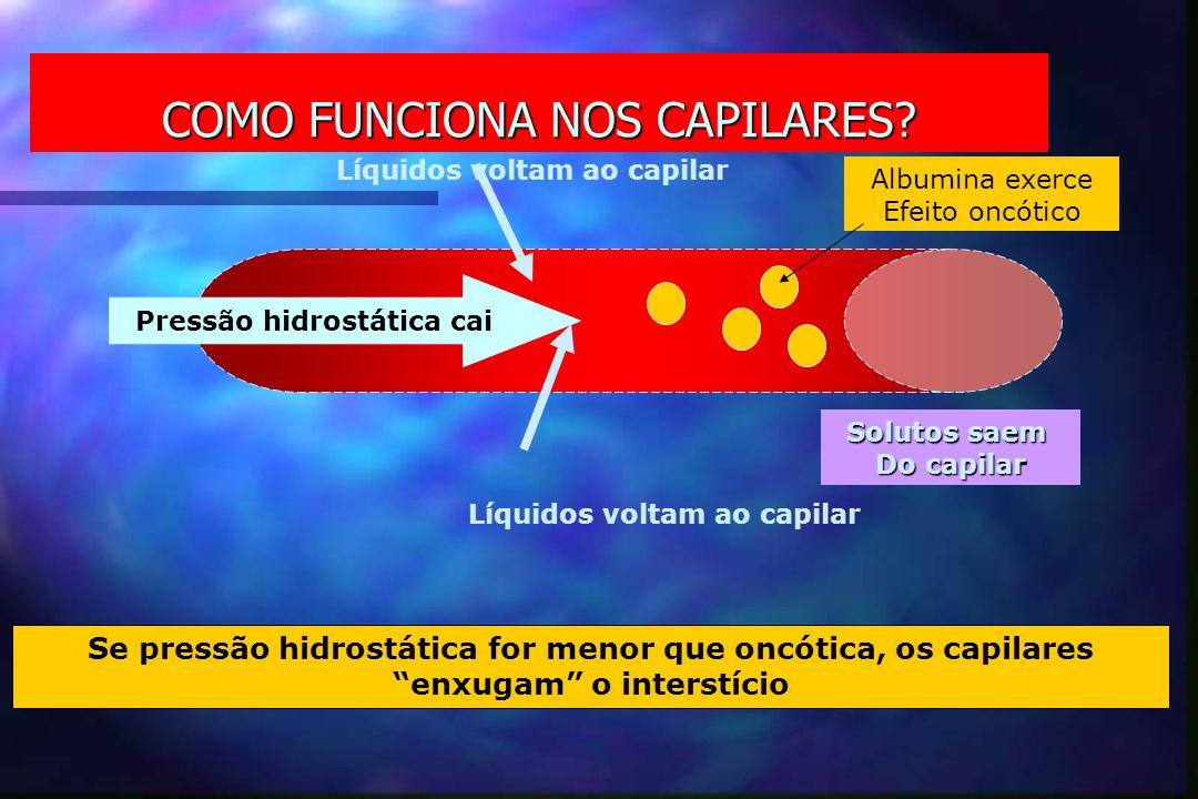 COMO FUNCIONA NOS CAPILARES? Pressão hidrostática cai Líquidos voltam ao capilar Solutos saem Do capilar Albumina exerce Efeito oncótico Se pressão hi