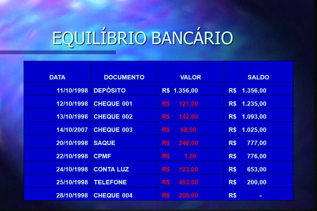 EQUILÍBRIO BANCÁRIO DATADOCUMENTOVALORSALDO 11/10/1998DEPÓSITO R$ 1.356,00 12/10/1998CHEQUE 001 R$ 121,00 R$ 1.235,00 13/10/1998CHEQUE 002 R$ 142,00 R