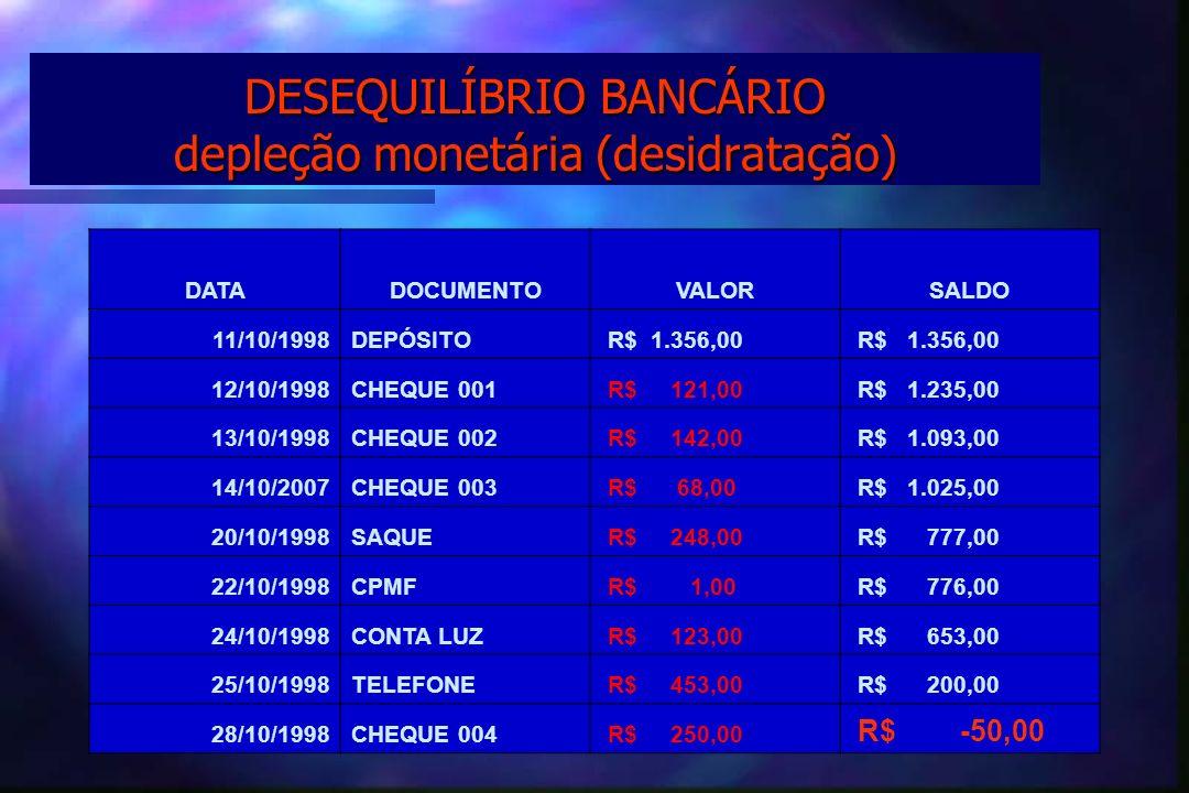 DESEQUILÍBRIO BANCÁRIO depleção monetária (desidratação) DATADOCUMENTOVALORSALDO 11/10/1998DEPÓSITO R$ 1.356,00 12/10/1998CHEQUE 001 R$ 121,00 R$ 1.23