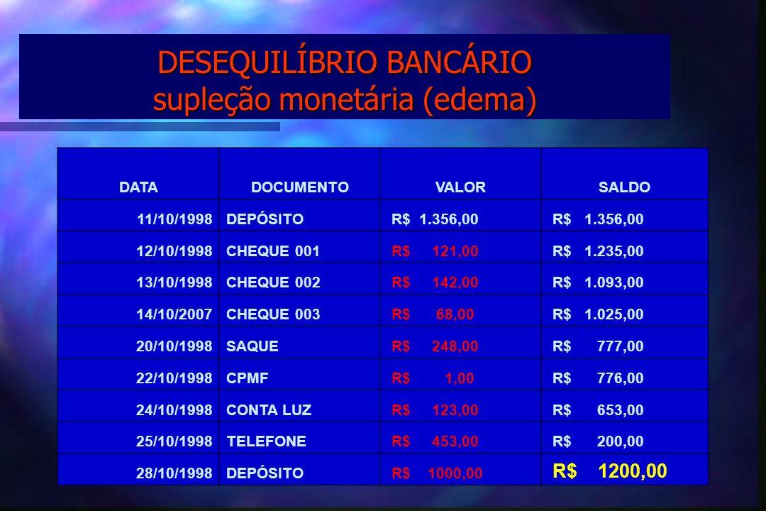 DESEQUILÍBRIO BANCÁRIO supleção monetária (edema) DATADOCUMENTOVALORSALDO 11/10/1998DEPÓSITO R$ 1.356,00 12/10/1998CHEQUE 001 R$ 121,00 R$ 1.235,00 13