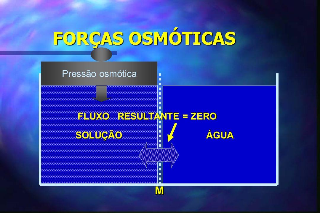 ISO, HIPO E HIPERTÔNICO n n Pressão osmótica se refere ao número de partículas em solução ( RELAÇÃO PARTÍCULAS/ÁGUA) – –Hipertonicidade - osmolaridade acima da observada em líquidos corporais – –Hipotonicidade - osmolaridade abaixo da observada em líquidos corporais n n 280 mOsm / litro = valor médio normal da osmolalidade dos líquidos corporais