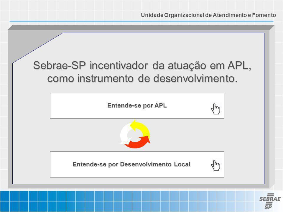 Sebrae-SP incentivador da atuação em APL, como instrumento de desenvolvimento. Entende-se por APL Entende-se por Desenvolvimento Local Entende-se por