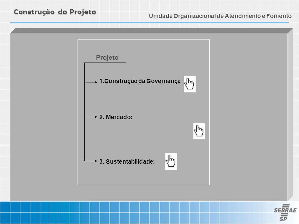 Construção do Projeto 1.Construção da Governança 2. Mercado: 3. Sustentabilidade: Projeto Unidade Organizacional de Atendimento e Fomento