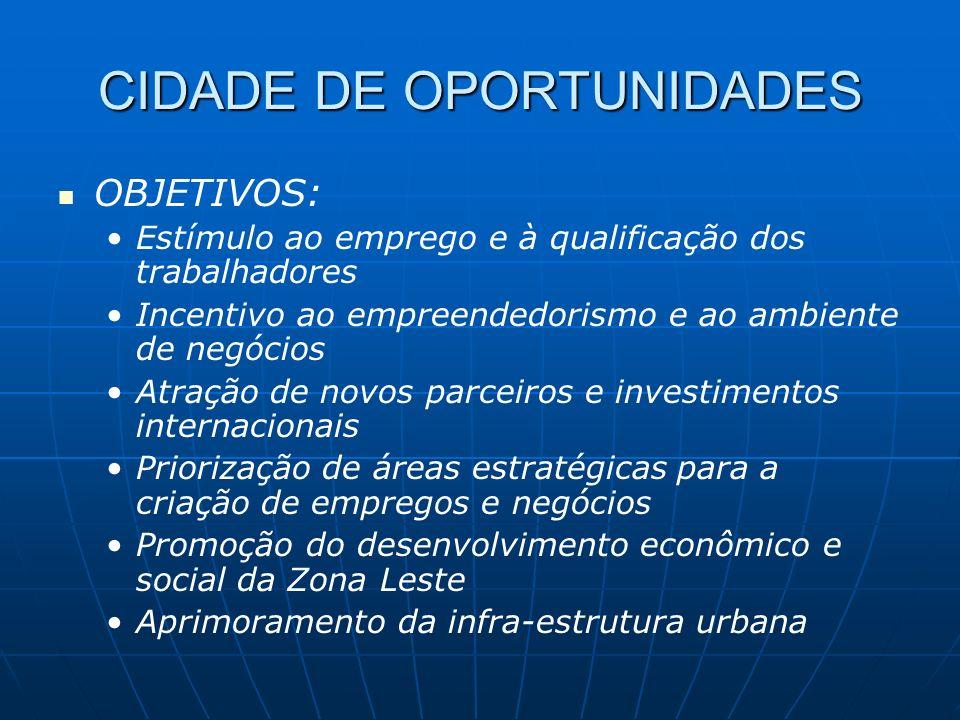 CIDADE DE OPORTUNIDADES OBJETIVOS: Estímulo ao emprego e à qualificação dos trabalhadores Incentivo ao empreendedorismo e ao ambiente de negócios Atra