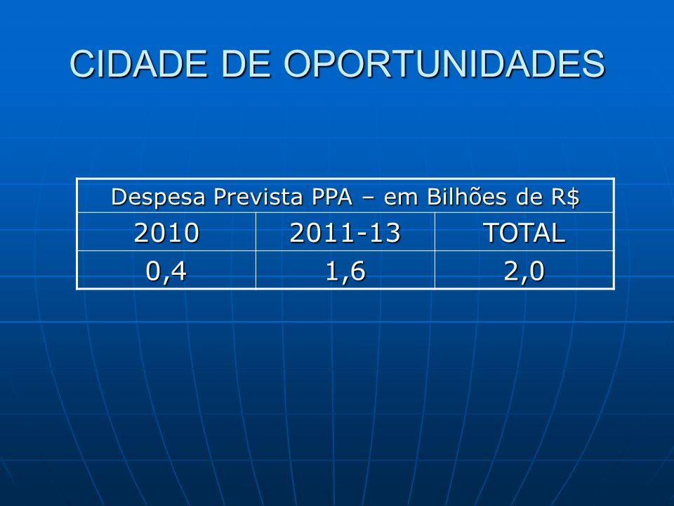 CIDADE DE OPORTUNIDADES Despesa Prevista PPA – em Bilhões de R$ 20102011-13TOTAL 0,41,62,0
