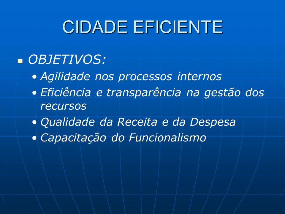 CIDADE EFICIENTE OBJETIVOS: Agilidade nos processos internos Eficiência e transparência na gestão dos recursos Qualidade da Receita e da Despesa Capac